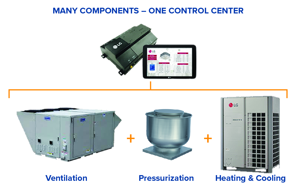 Connected VRF system